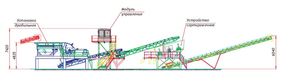 Дробильно сортировочного комплекса вибрационный питатель мобильный сортировочный комплекс